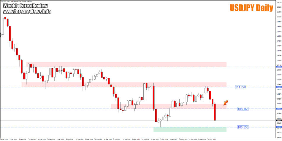 usdjpy daily structure
