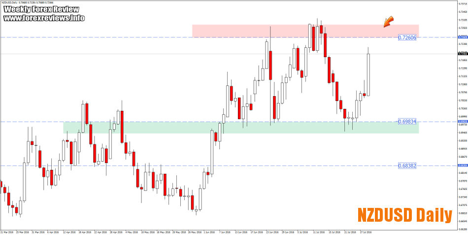 NZDUSD trading zones august 1st to 5th