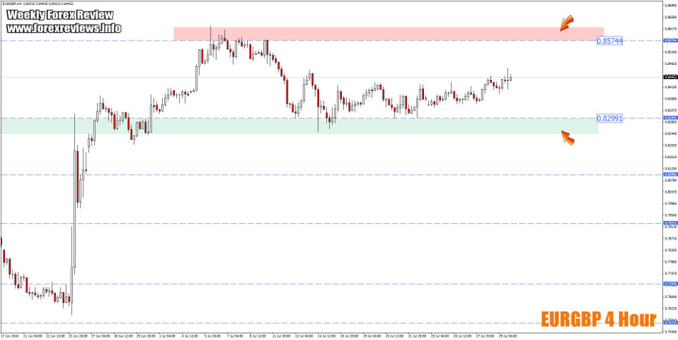 eurgbp trading zones 1st to the 5th august