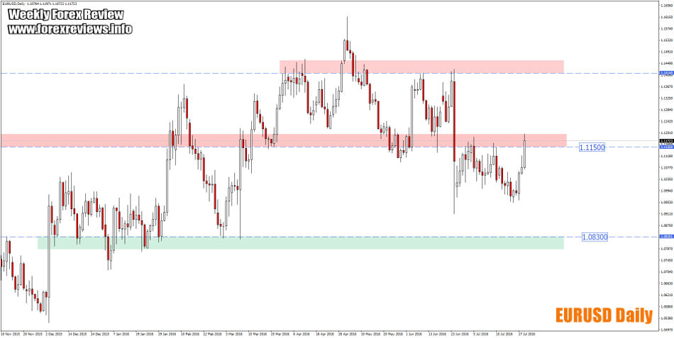 eurusd trading zones 1st of august
