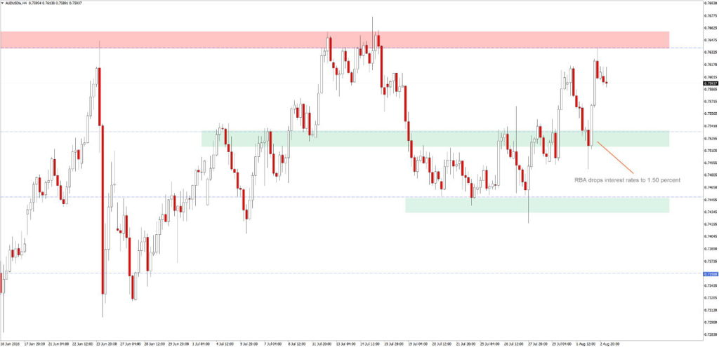 audusd h4 interest rate drop