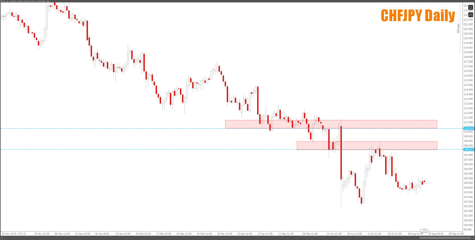 chfjpy daily downtrend pullback zones on this market this week
