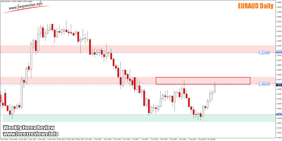 euraud daily structure