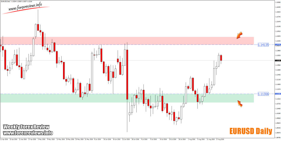 eurusd daily structure