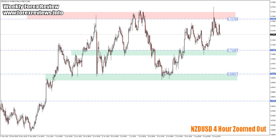 nzdusd zones 4 hour zoomed-out
