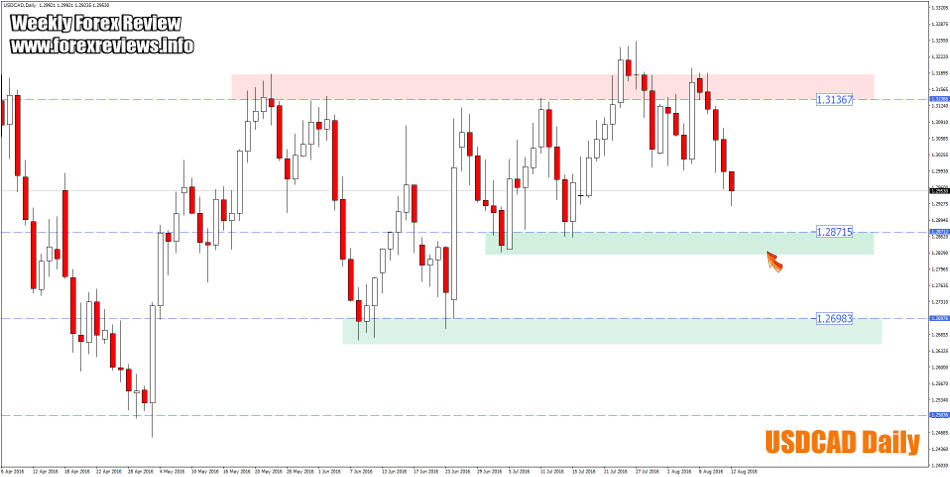 usdcad zones 15th august
