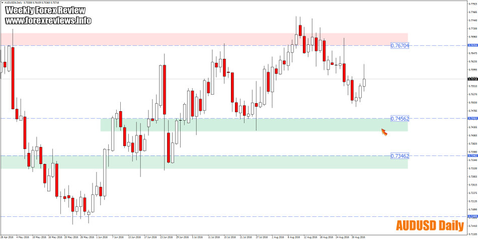 audusd daily important zones