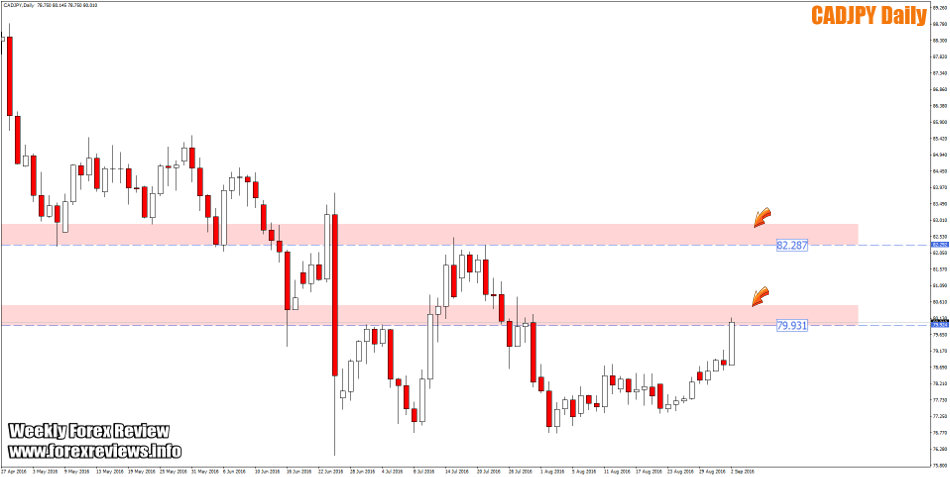 cadjpy daily important zones