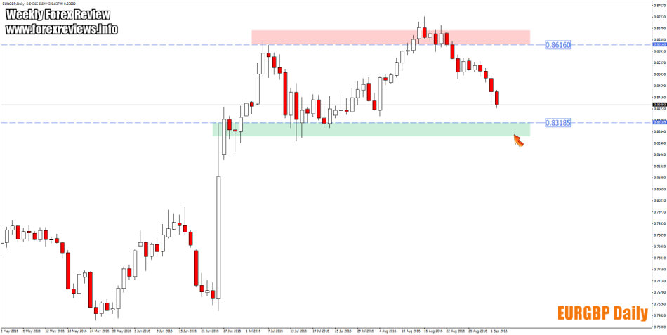 eurgbp daily important zones