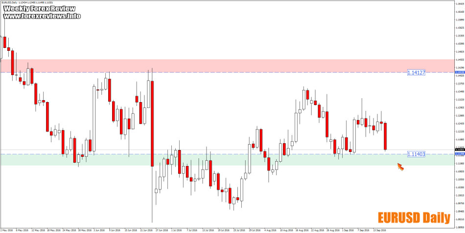 eurusd important areas