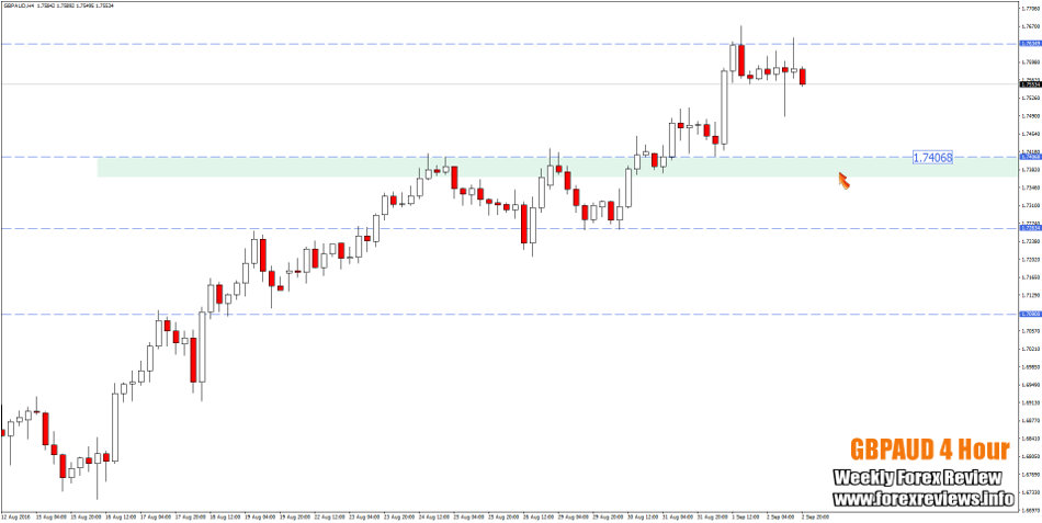 gbpaud 4 hour important zones
