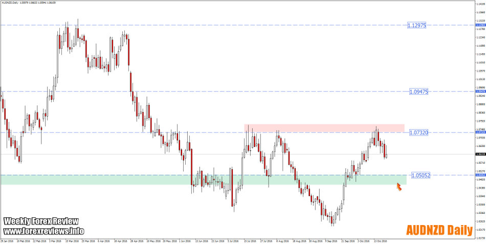 audnzd daily trading areas
