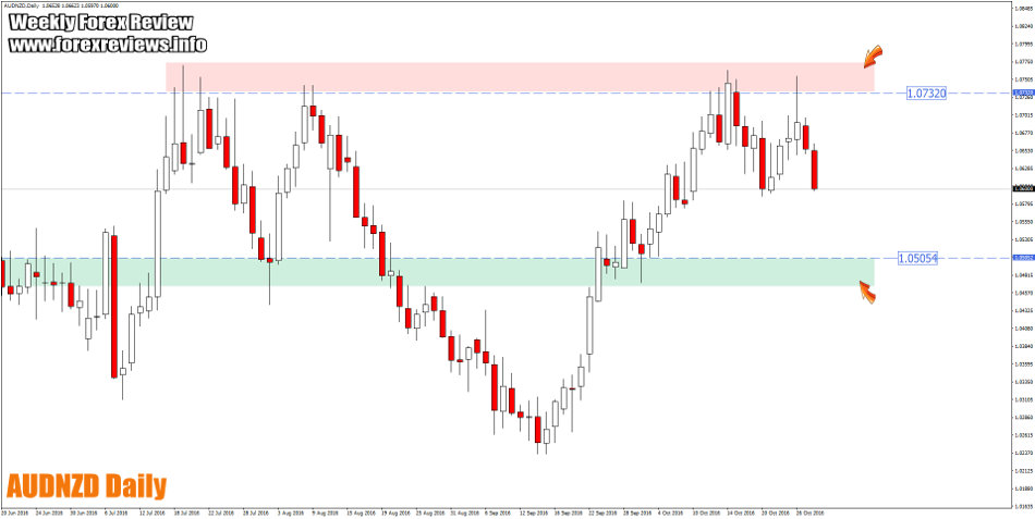 audnzd daily trading structure