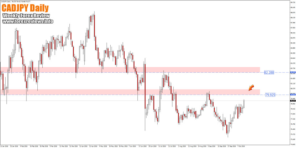 cadjpy daily zones this week
