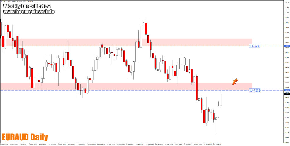 euraud daily trading structure