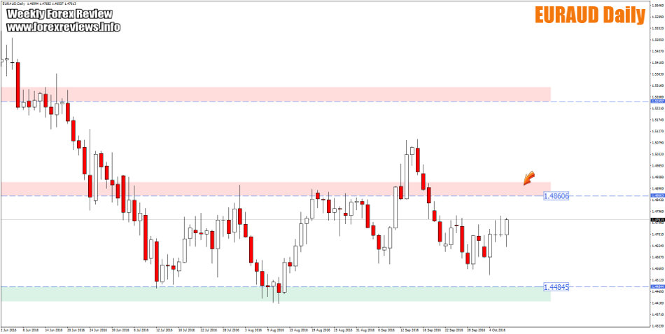 euraud daily trading zones