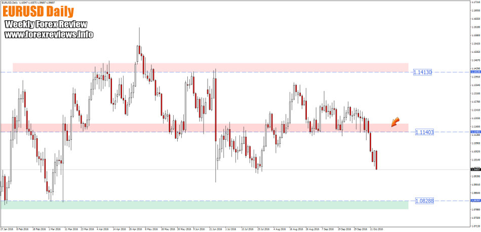 eurusd daily zones this week