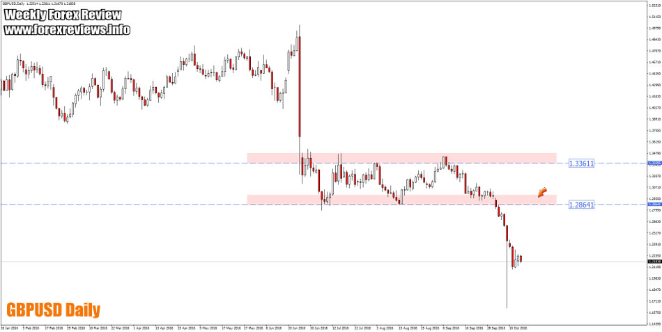 gbpusd daily zones this week