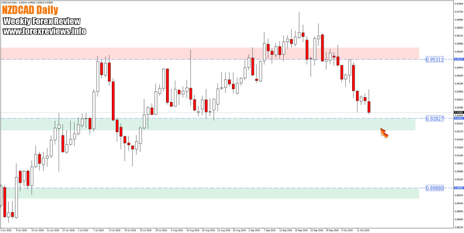 nzdcad daily zones this week