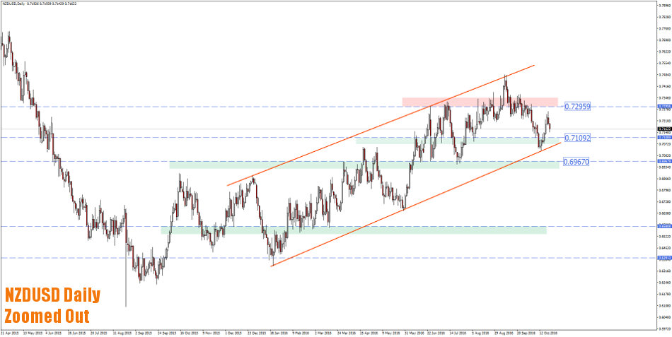 nzdusd daily trading areas zoomed out