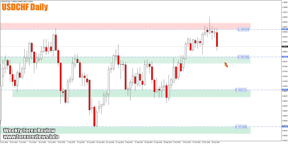 usdchf daily trading structure