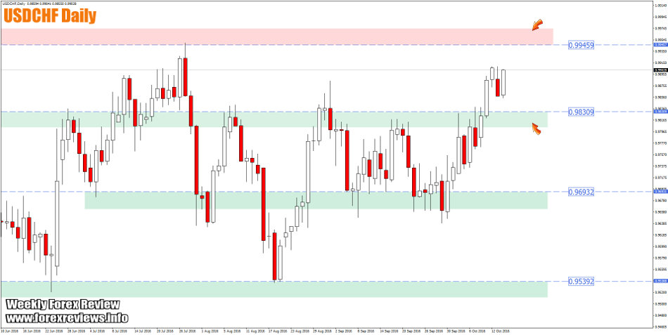 usdchf daily zones this week