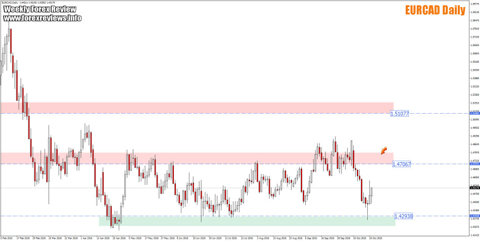 eurcad daily trading areas
