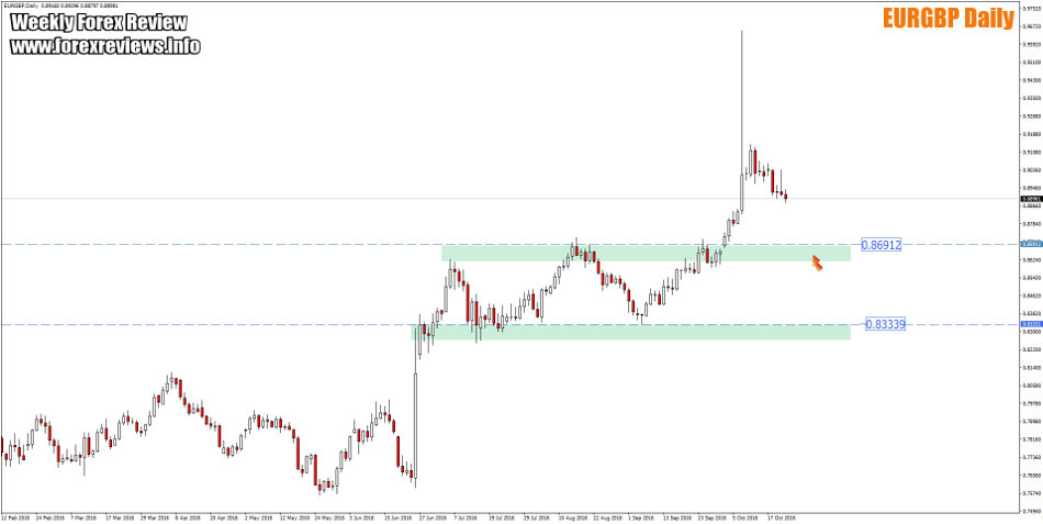 eurgbp daily trading areas