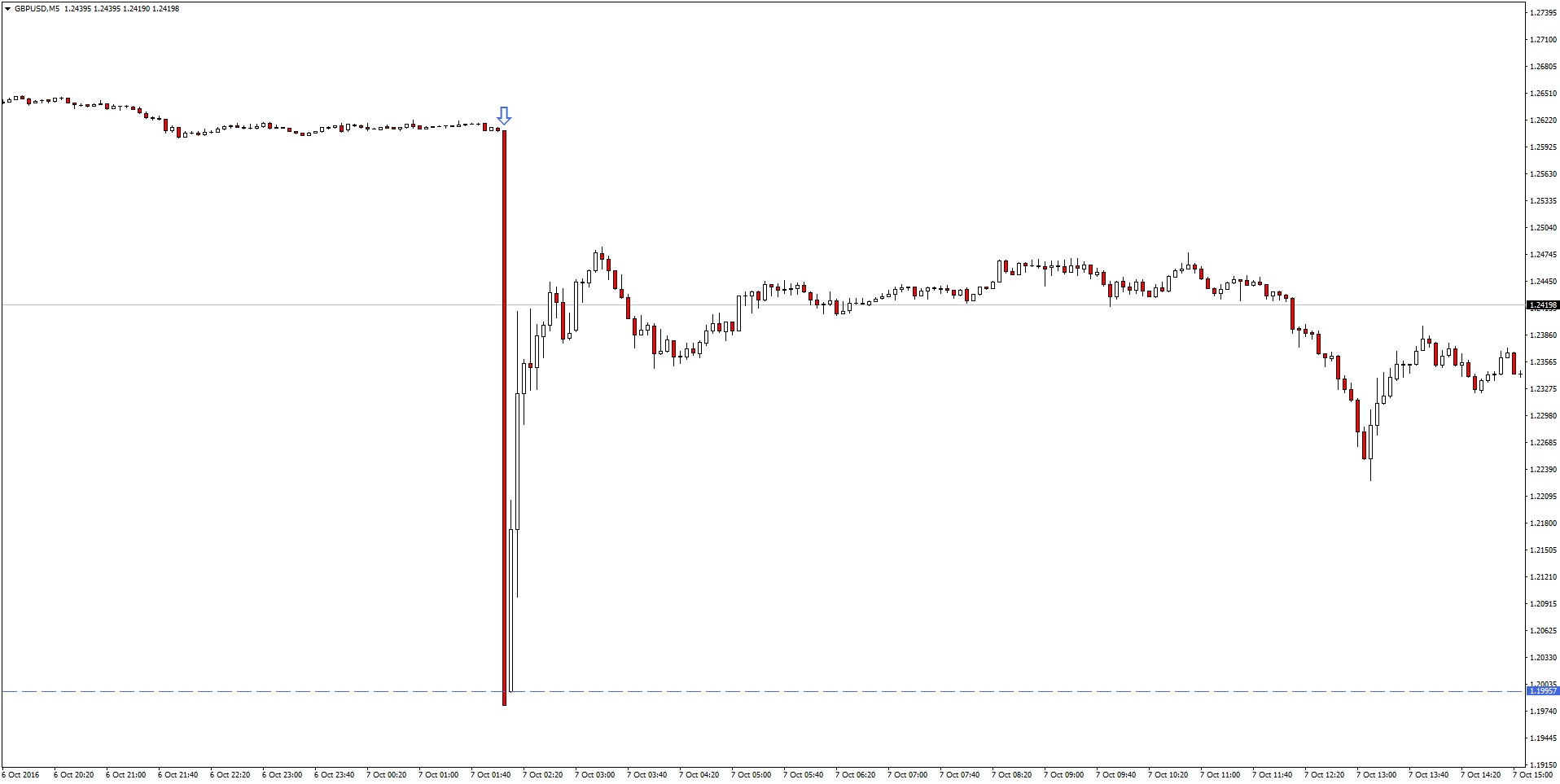 gbpusd 5 minute showing recent market crash move