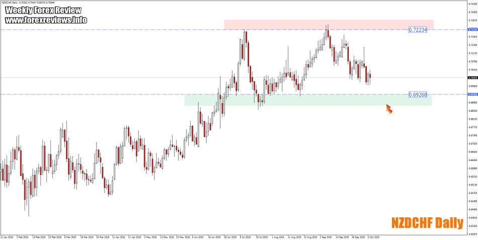 nzdchf daily trading zones