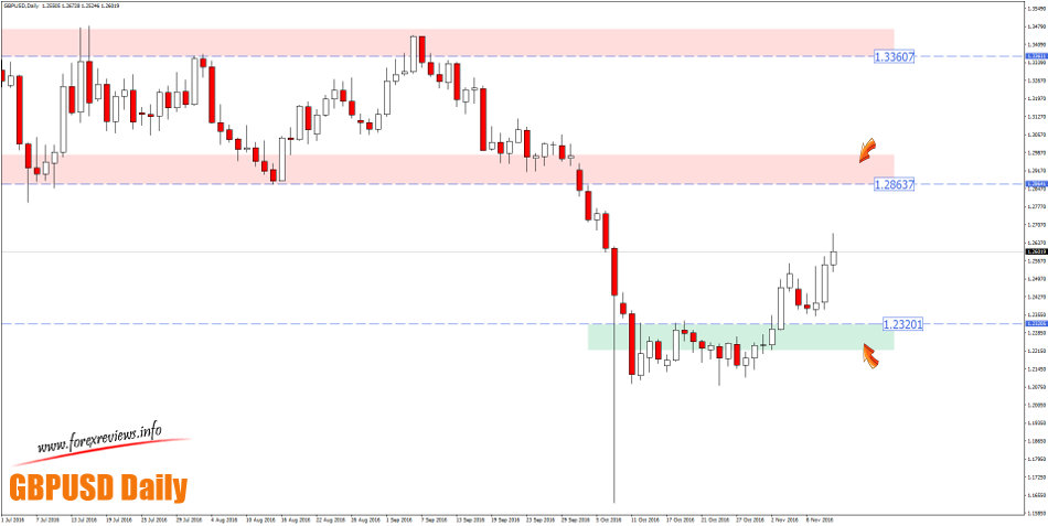 gbpusd daily trading bias areas