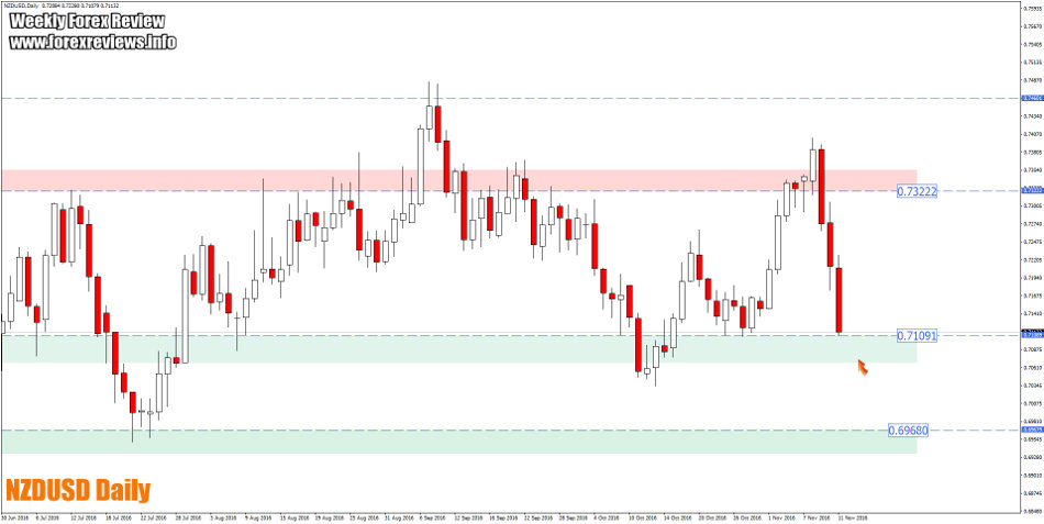 nzdusd daily trading bias areas