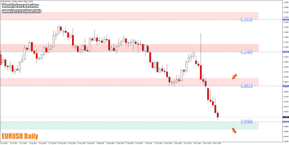 eurusd-daily-trading-areas