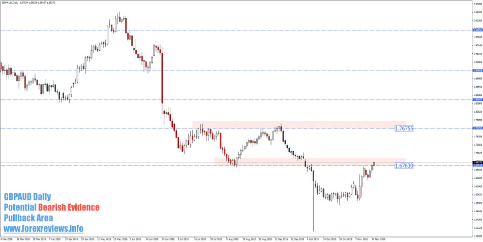 gbpaud daily trading areas
