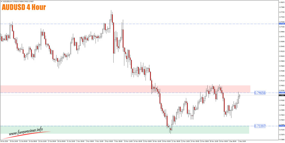 audusd 4 hour trading areas