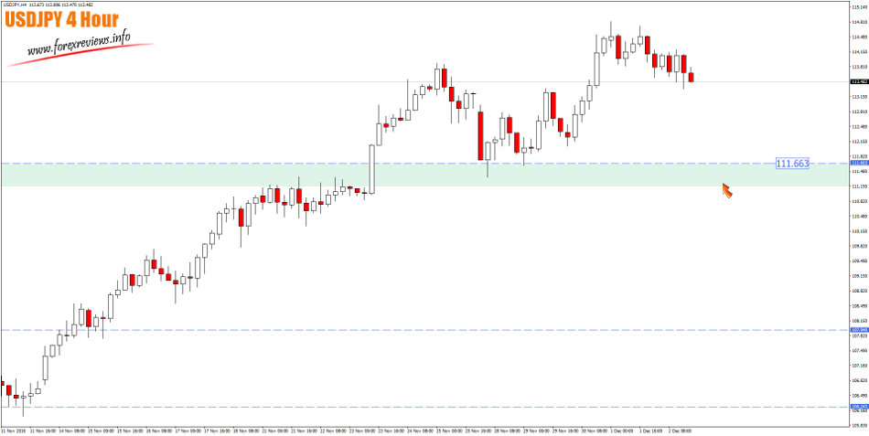 usdjpy 4 hour trading areas