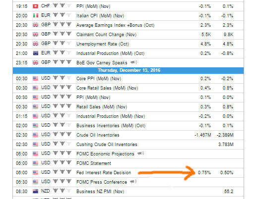 forecast interest rate rise US