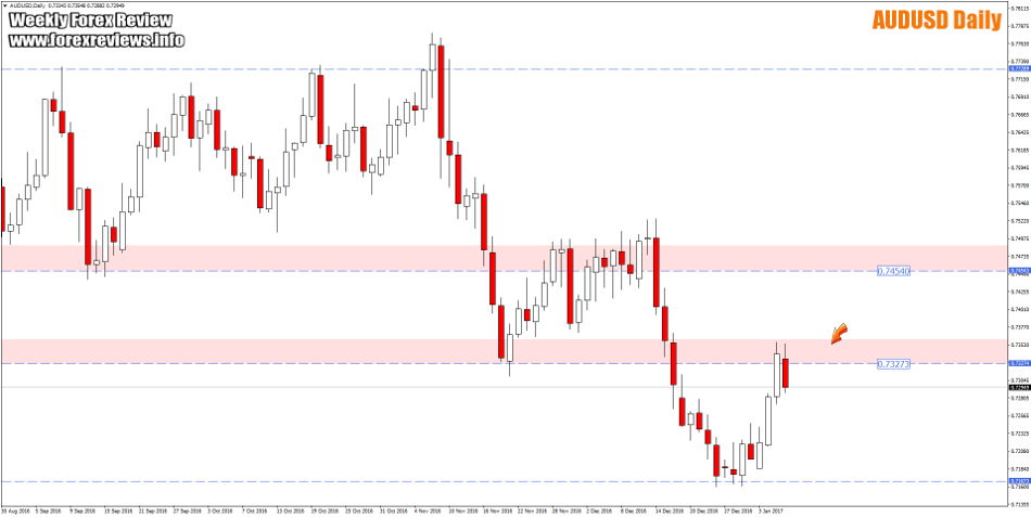 AUDUSD daily trading zones
