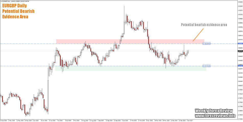 EURGBP daily trading zones