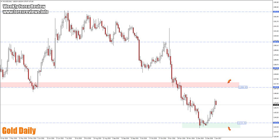 Gold daily trading zones