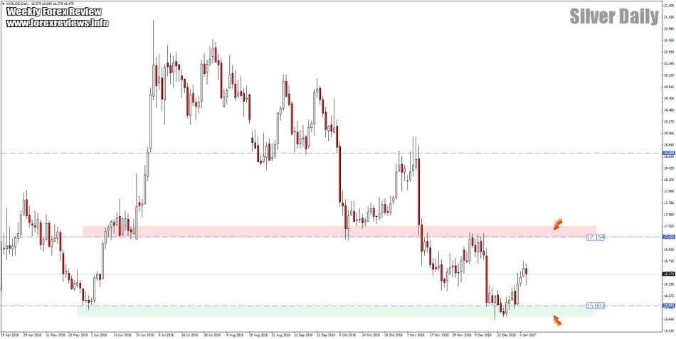 Silver daily trading zones