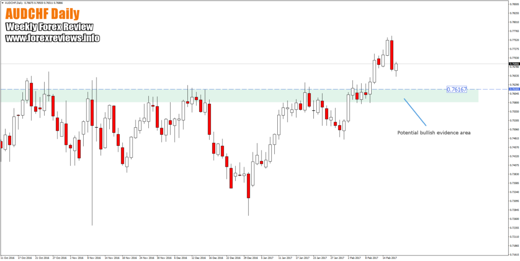 AUDCHF daily trading area on chart