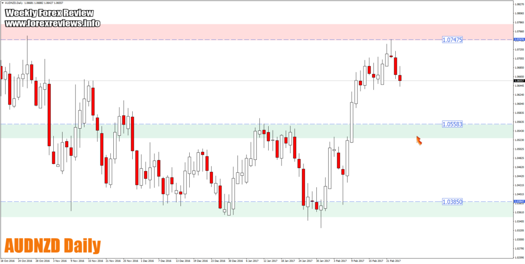 audnzd daily trading opportunity zones