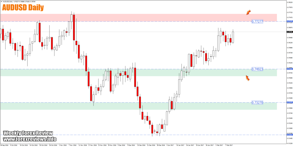 audusd daily high probability trading zones