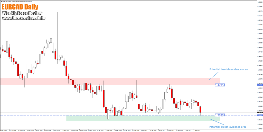 eurcad daily high probability trading zones