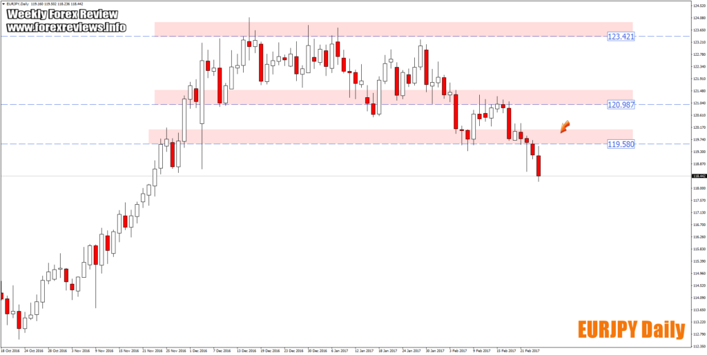 eurjpy daily trading opportunity zones