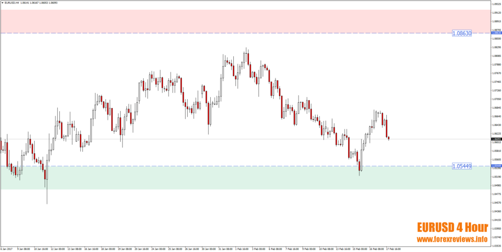 eurusd 4 hour trading areas on chart