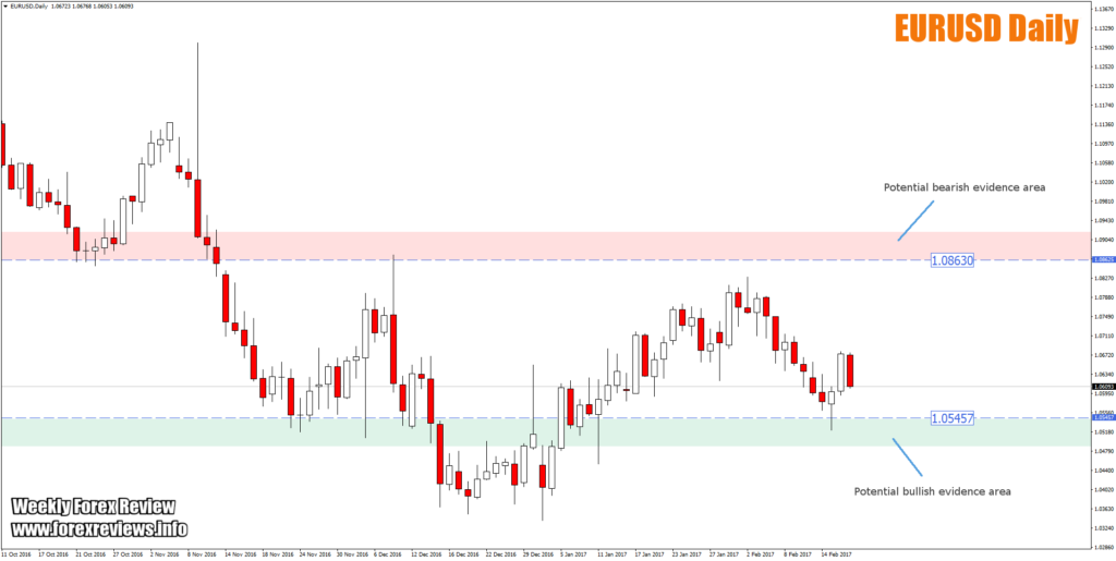 eurusd daily trading areas on chart