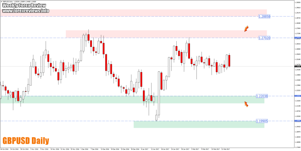 gbpusd daily trading opportunity areas