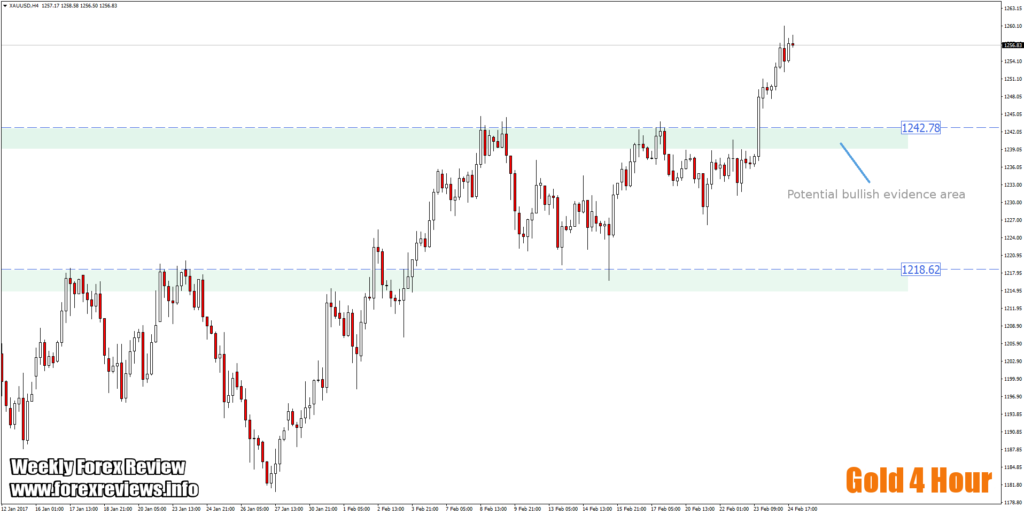 gold 4 hour pullback trading opportunity zone